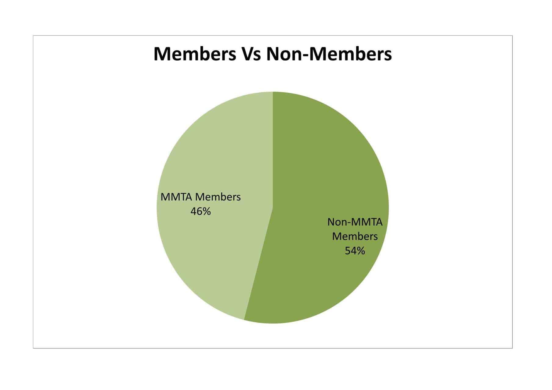 2016 Conference Demographics