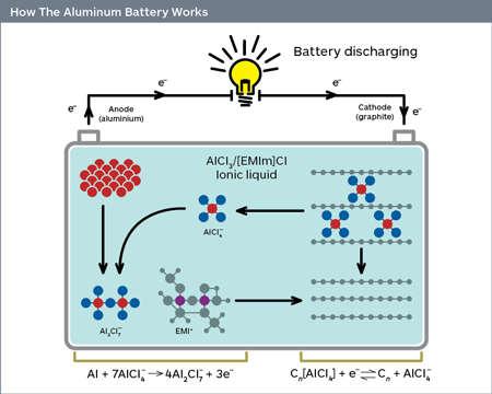 Lithium Upstaged