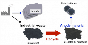 Production process from silicon sawdust to lithium battery anode.